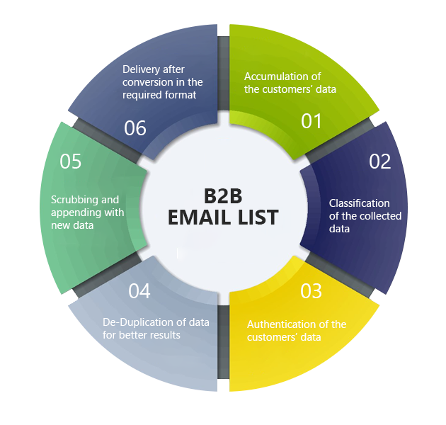 B2B-Email-Lists
