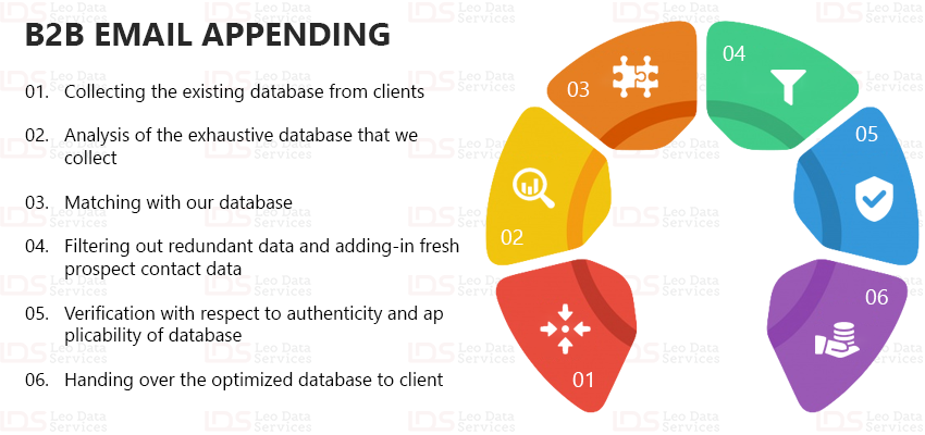 B2B Email Appending | Email Appending Services | Leo Data Services