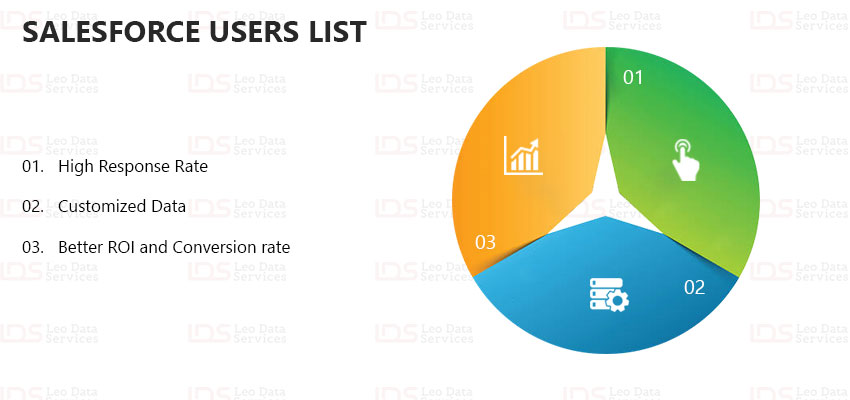 Salesforce Users List | Salesforce Users Mailing List